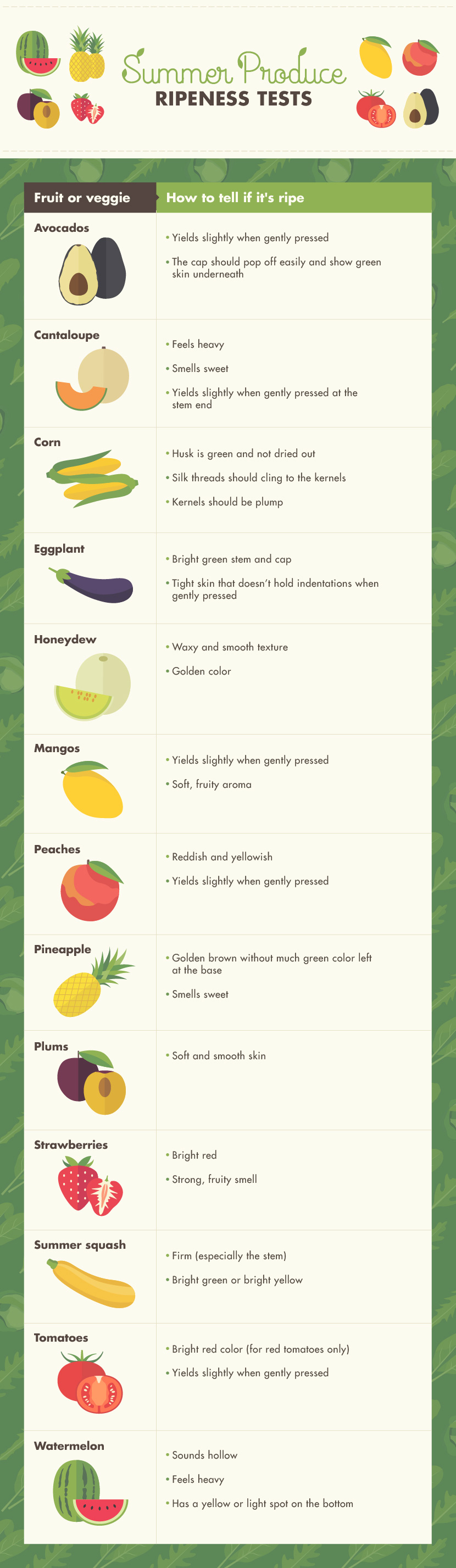 Summer Produce Ripeness Test