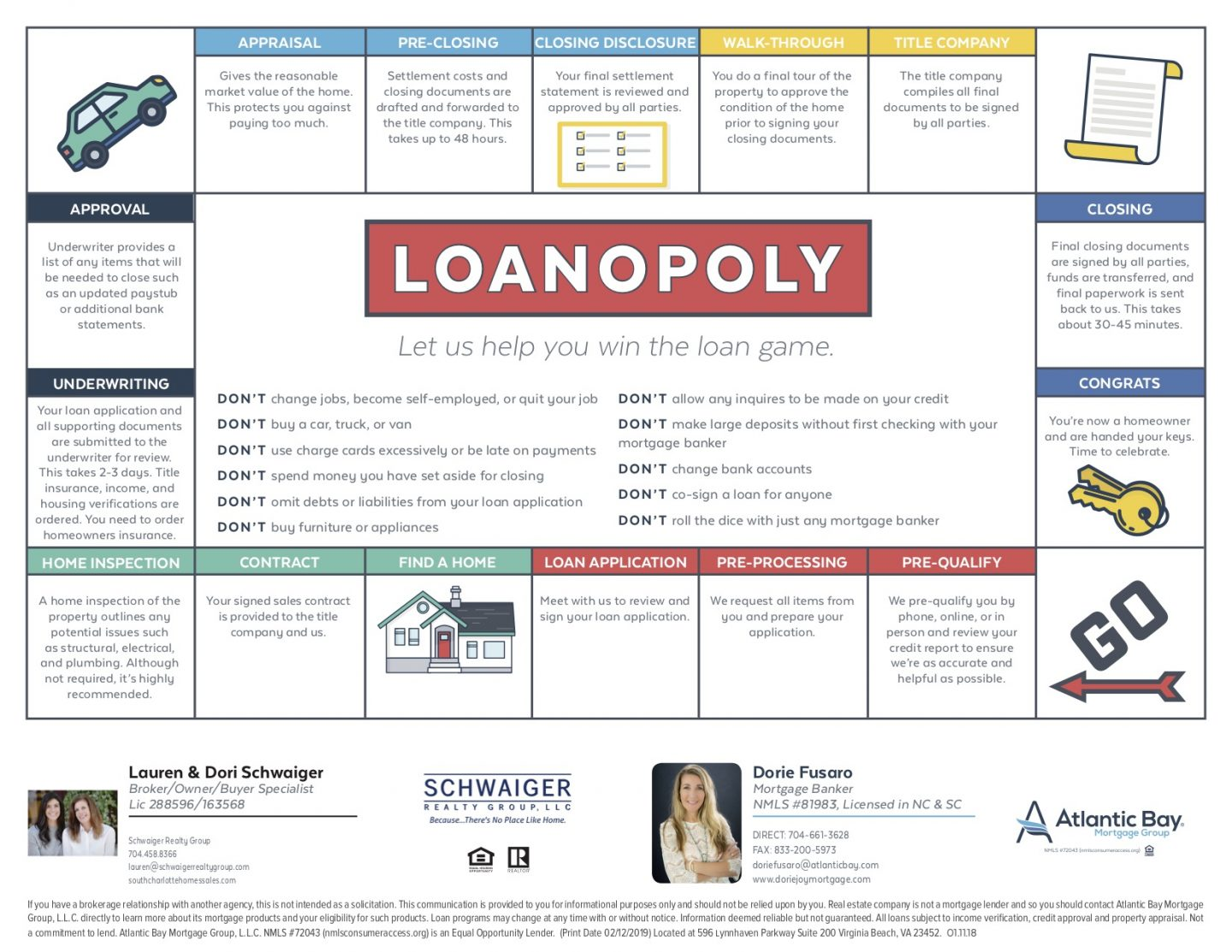 Everything You Need to Know About The Loan Process - Schwaiger Realty Group