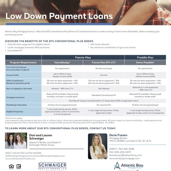 Go from Renter to Homeowner – Low Down Payment Loans